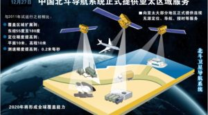 Monitoring Chinese Satellite Systems