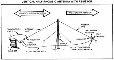 Field Deployment of Wire Antennas, by Green Mountain Shooter
