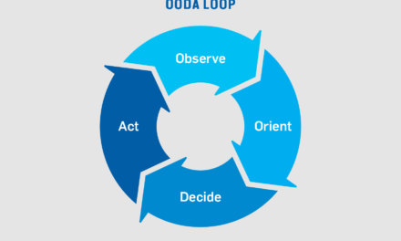Coyote Sends: The OODA Loop