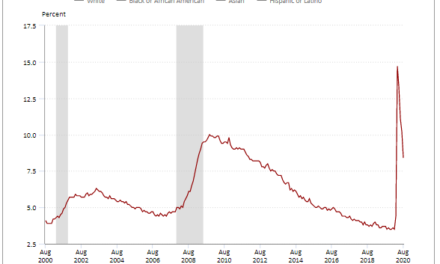 August Unemployment Rate