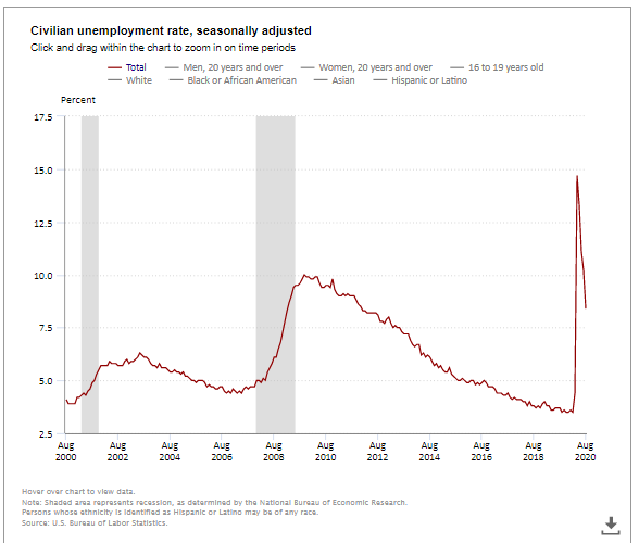 August Unemployment Rate